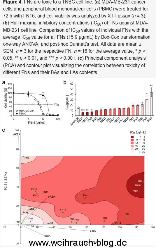 Abbildung-_Wirkung-auf-Brustkrebszellen_